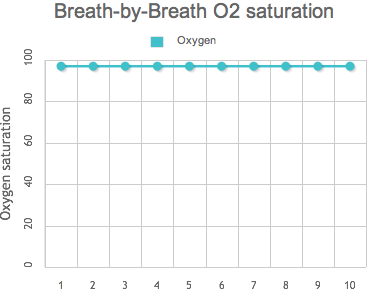 Breath-by-breath O2 saturation