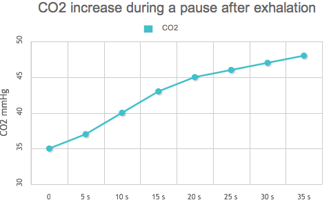 CO2 increase during a pause after exhalation