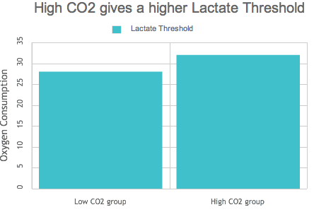High CO2 gives higher lactate threshold