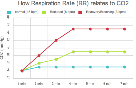 How respiration rate relates to CO2