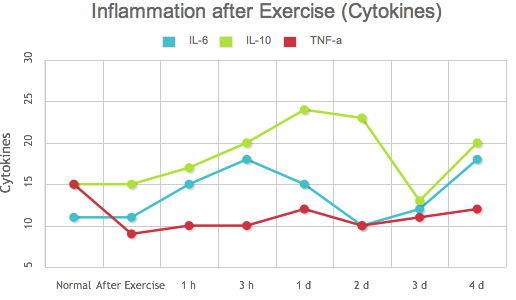 Inflammation after exercise (Cytokines)