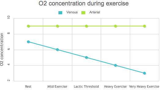O2 concentration during exercise