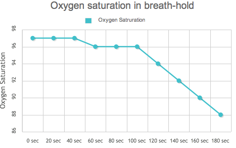 Oxygen saturation in breath-hold