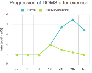 Progression of DOMS after exercise