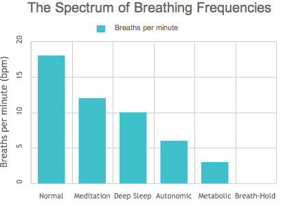 The Spectrum of Breathing Frequencies